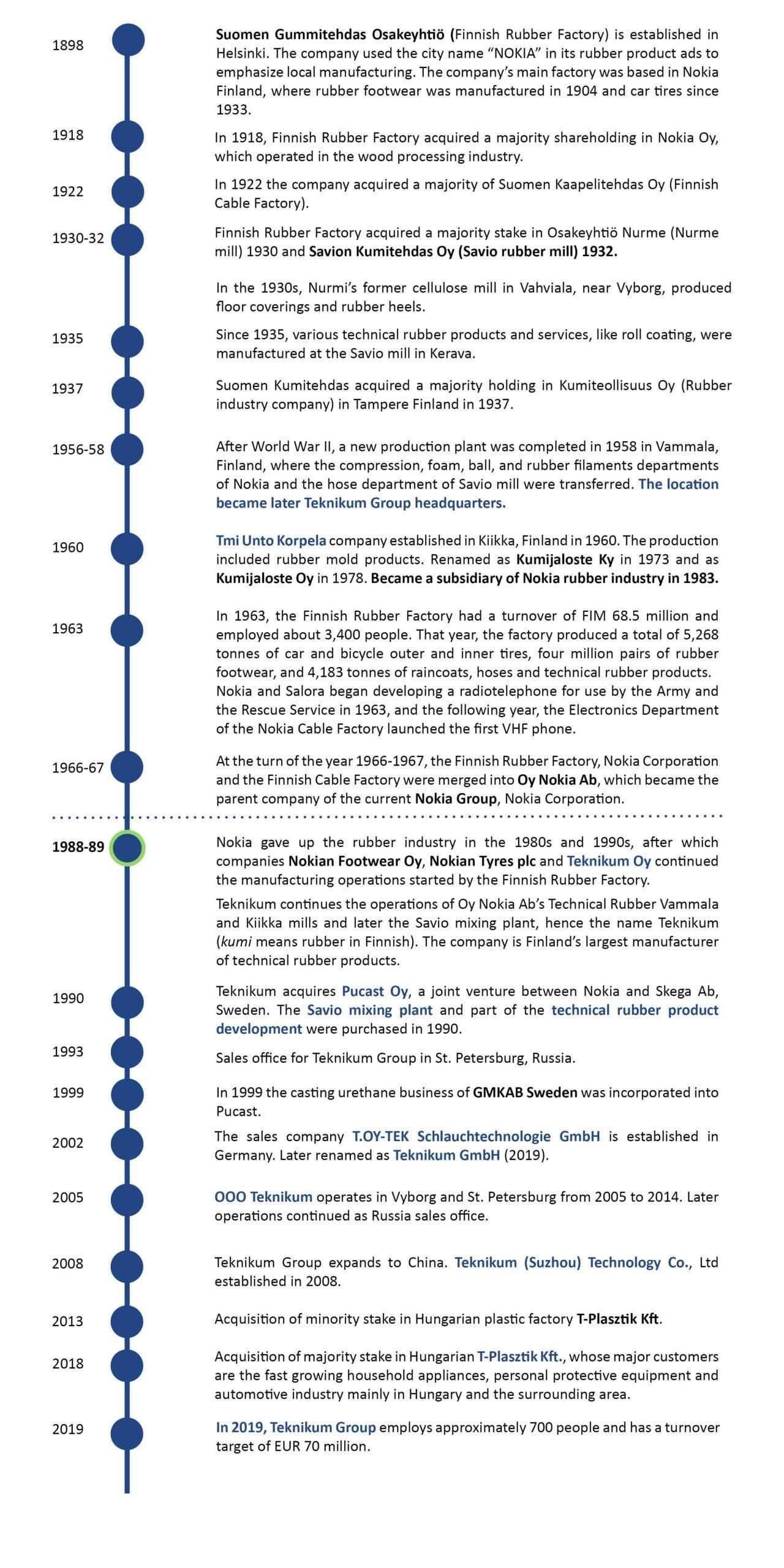 Teknikum timeline 1898 2019
